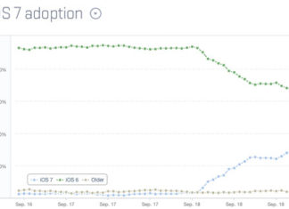 Grafica de adopción de iOS 7
