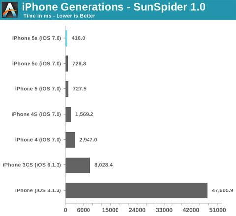 Prueba de velocidad en diferentes generaciones de iPhone