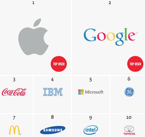 Ranking de marcas de Interbrand 2013
