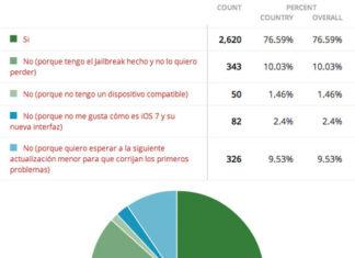Resultados de la encuestsa de iPhoneros.com sobre adopción de iOS 7