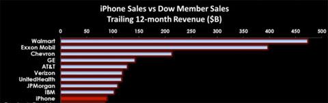 Empresas que facturan más que la división del iPhone de Apple