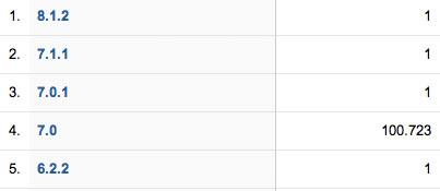 Estadísticas de iPhoneros.com