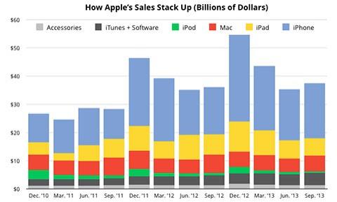 Evolución de las ventas