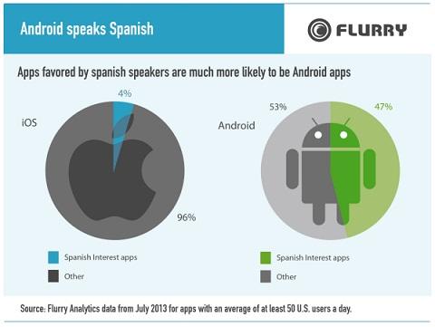 Porcentaje de Apps en español, mucho mayor en Android