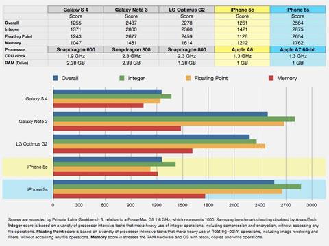 Comparación de velocidad con el A7