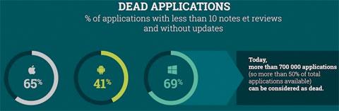 Dead Apps