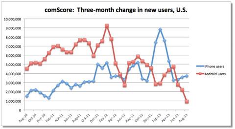 Evolución de iOS y Android durante los últimos meses