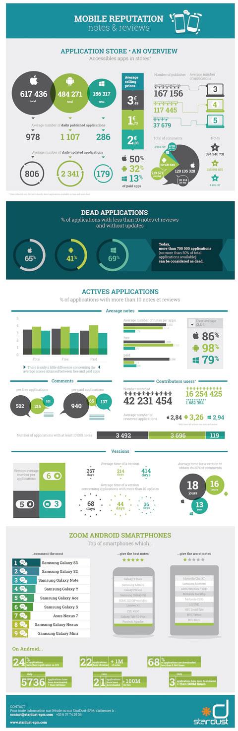 Infografía sobre los datos de Apps no utilizadas en las tiendas online de Smartphones