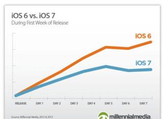 Comparación del ritmo de adopción de iOS 6 e iOS 7