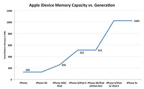 Capacidades de memoria RAM en dispositivos iOS