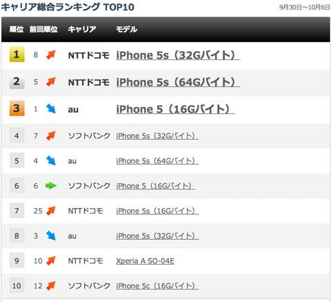 Ranking de ventas en Japón
