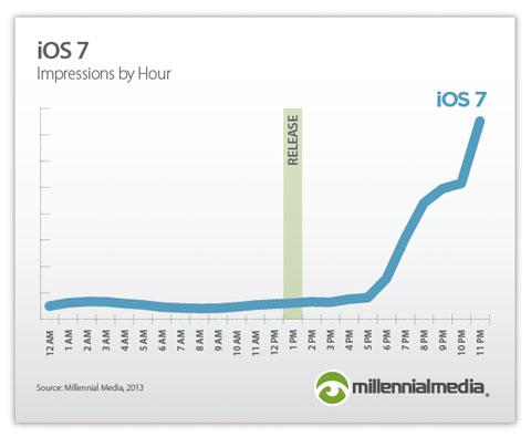 Primeras horas durante el lanzamiento de iOS 7