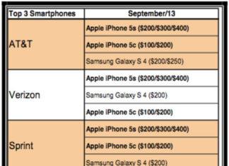 Ranking de Smartphones más vendidos en EEUU