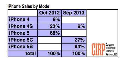 Estimaciones de ventas de iPhones según CIRP