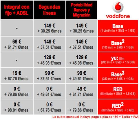 iPhone 5C con Vodafone