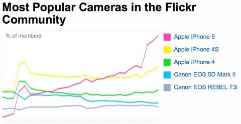 Estadísticas de uso de cámaras en Flickr