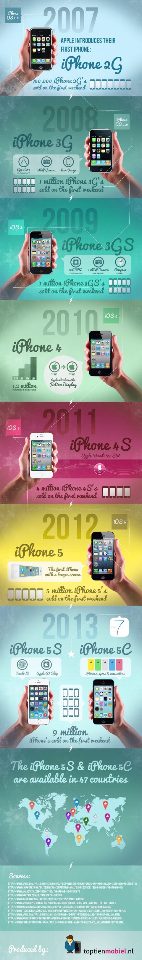 Así ha sido la evolución del iPhone