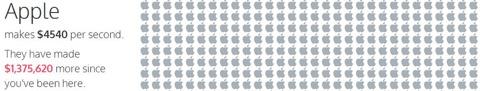 Ingresos de Apple
