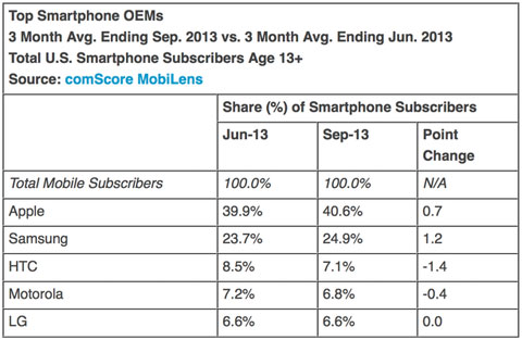 Cuota de mercado de fabricantes de smartphones en EEUU (Junio, Julio y Septiembre)