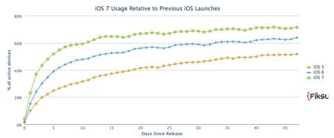Datos de adopción de iOS según Fiksu