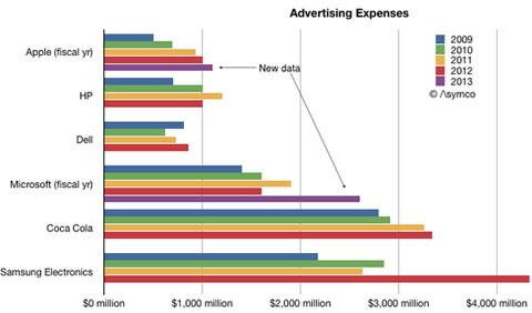 Presupuestos de marketing de varias empresas