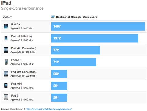 Comparación del rendimiento con un sólo núcleo