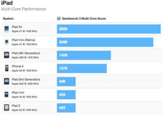 Comparación de velocidad entre todos los modelos de iPad
