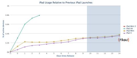 Ritmo de adopción del iPad Air
