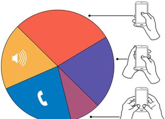 Cómo sostenemos un Smartphone