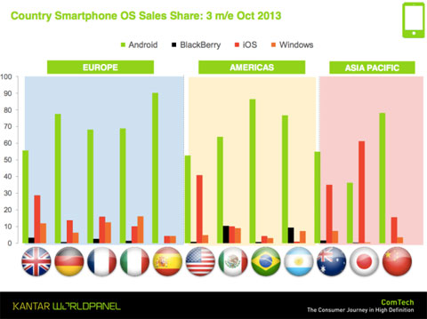 Cuotas de mercado de Android, BlackBerry, Windows Phone e iOS en todo el mundo (Octubre 2013)