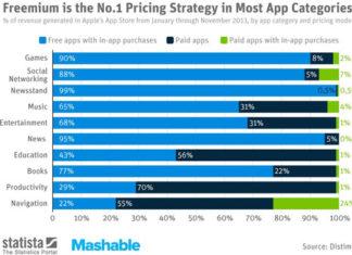 Tipos de pagos en Apps de iOS