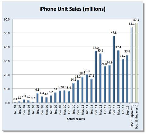 Previsiones de ventas