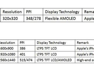 Supuestos tamaños de pantalla del futuro iPhone 6