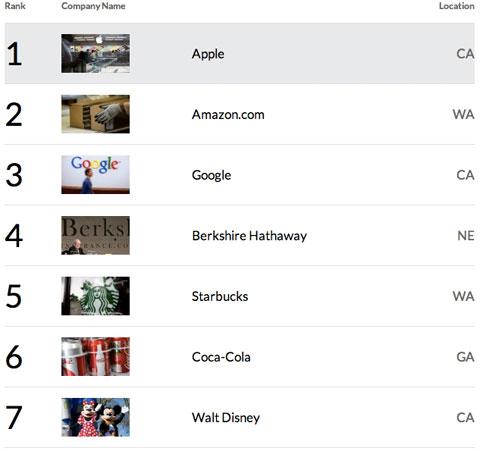 Ranking de empresas más admiradas