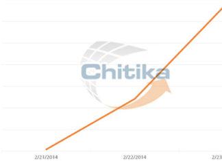 Datos de Chitika
