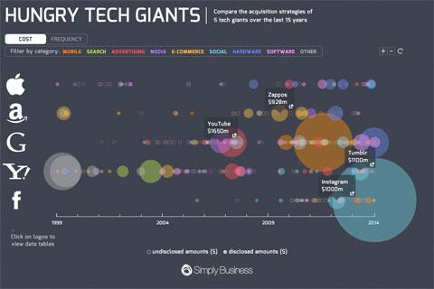 Compras de los gigantes de Internet