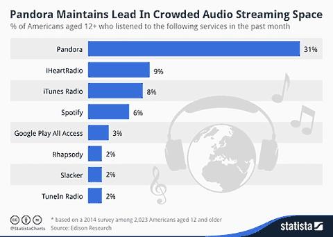 Datos de utilización de música online en EEUU