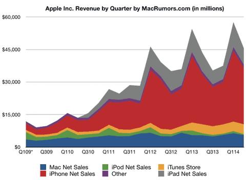 Evolución de ventas de Apple