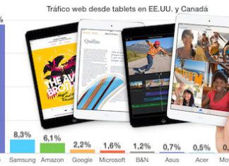 Datos de utilización del iPad