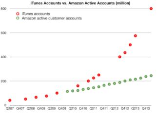 Cuentas de iTunes activas