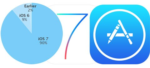 Ritmo de adopción de iOS 7