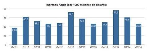 Resultados de ventas de Apple