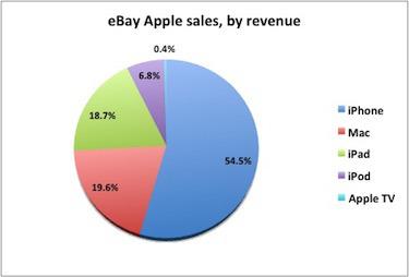 Ventas de productos de Apple en eBay