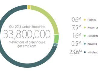 Emisiones de gases invernadero
