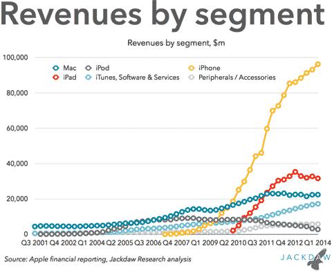 Negocio del iPhone en comparación con el resto