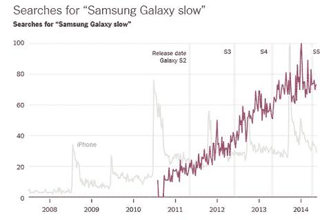 Búsquedas por Samsung Galaxy Slow
