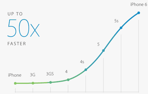 CPU 50 veces más rápida