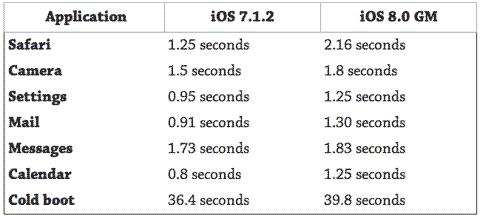 Comparación de velocidad