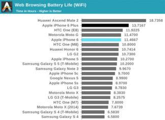 Duración de la batería del iPhone 6 comparada con otros smartphones