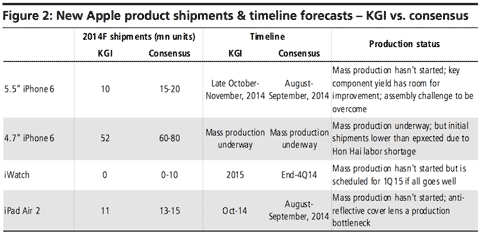 Predicciones de KGI
